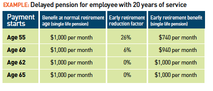 Delayed pension chart